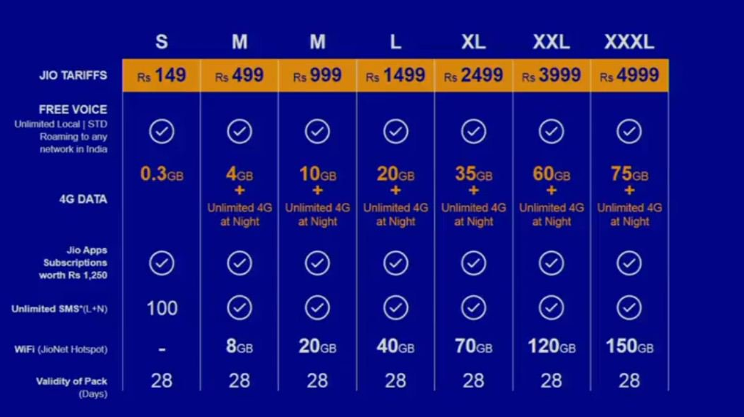 Reliance Jio dropped a Bomb on Indian Telecom Industry with FREE unlimited Voice & Data